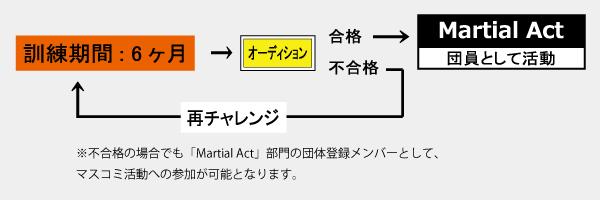 マーシャル図